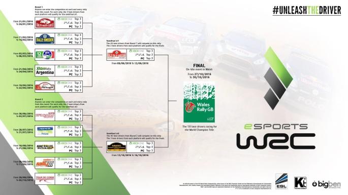 CalendarioWRC5eSports